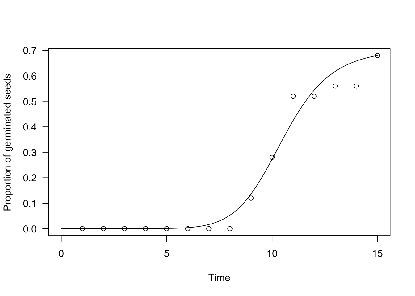 Germination data and time-to-event methods: comparing germination curves