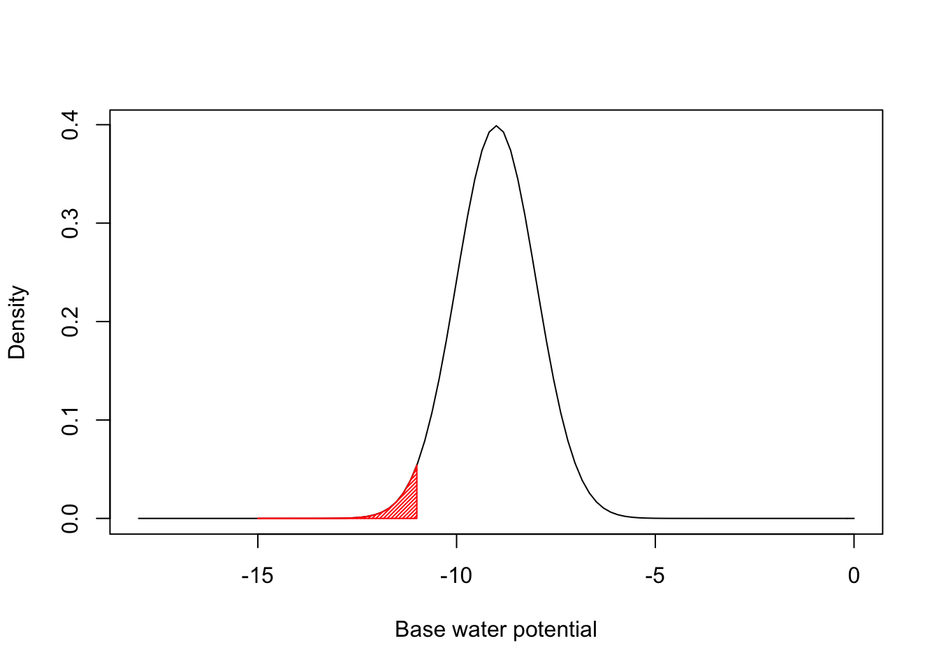 Seed germination: fitting hydro-time models with R