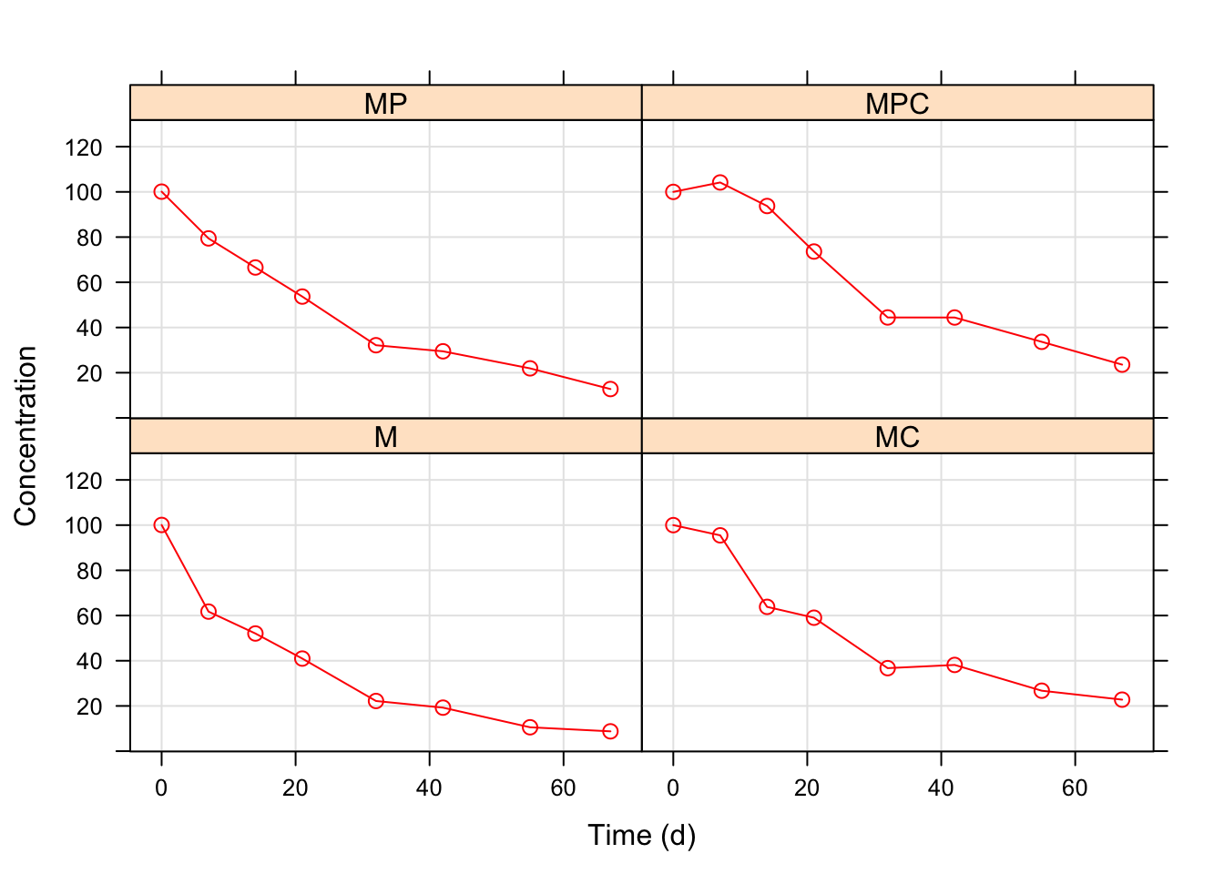 Nonlinear combinations of model parameters in regression